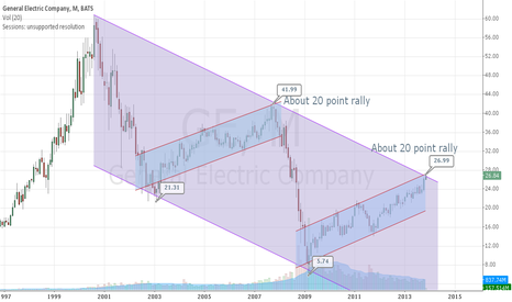 GE: GE at long term resistance