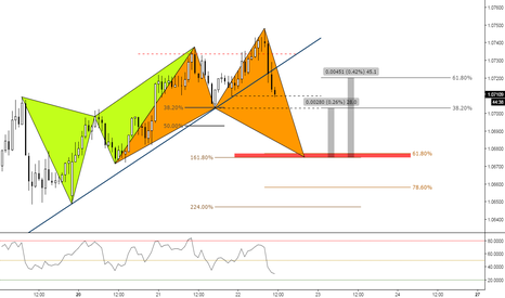 AUDNZD: (1h) Bearish Structure Breakout and Eventual Shark at 618