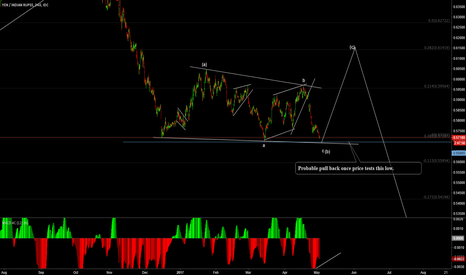JPYINR: JpyINR possible pullback for a C wave
