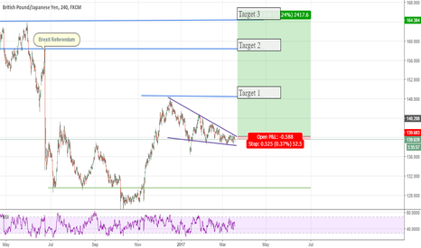 GBPJPY: Falling Wedge Shows Long-Term Bullish Trend on GBPJPY