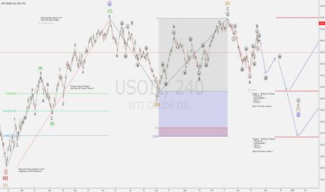 USOIL: WTI Crude Oil - SET-UP - Short-term SELL - Long-term BUY