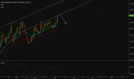 NZDUSD: Potential NZD/USD Short