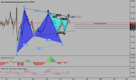 NZDJPY: Looking at NZDJPY