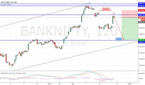 """BANKNIFTY: Bank Nifty """"Short Setup"""" Active"""