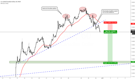 USDCAD: USD/CAD Head and shoulders play