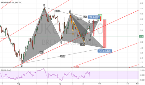 UKOIL:  Bearish Gartley in Bullish Gartley