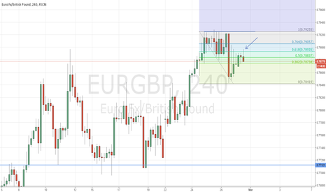 EURGBP: SHORT TERM SHORT ON EURGBP