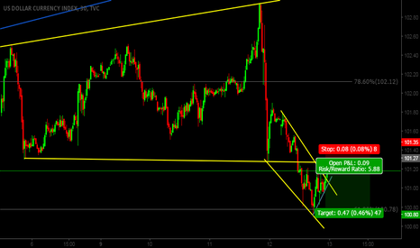 DXY: retesting resistence