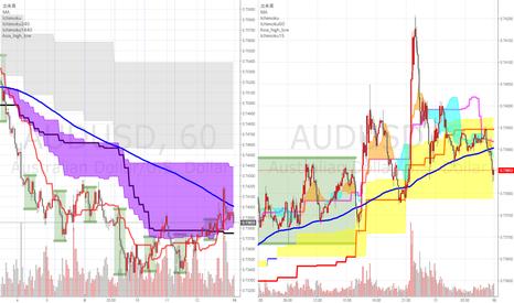 AUDUSD: 来週の注目通貨ペアその1(AUDUSD)