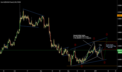 EURGBP: Stalking EURGBP For A Sell