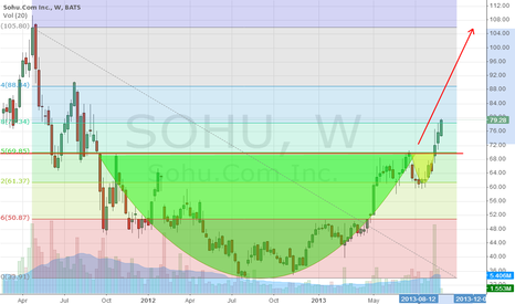 SOHU: Sohu - Cup with Handle and Breakthrough
