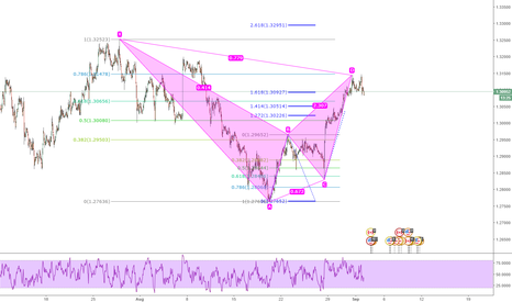 USDCAD: USDCAD H1 Chart bearish BAT completion