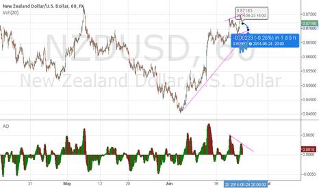 NZDUSD: divergencia