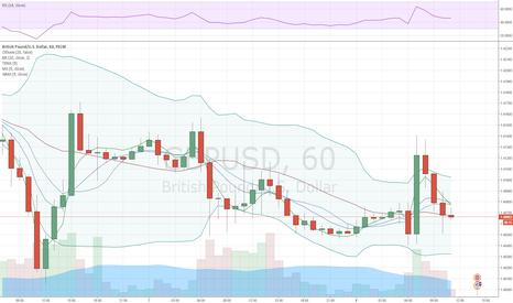 GBPUSD: Фунт продолжает находится под давлением