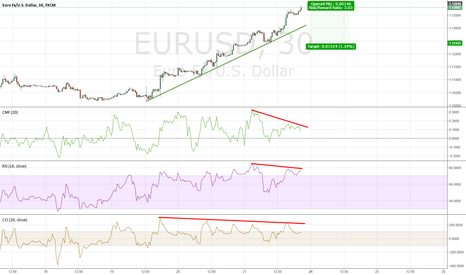 EURUSD: Gut Reversal Feeling Backed up by Overbought/Oversold Indicators