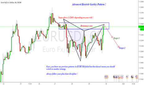 EURUSD: Eurusd : Bearish Gartley Pattern lets go short !