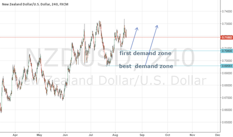 NZDUSD: Demand zone