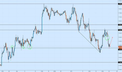 USDJPY: USDJPY Bullish for 100+ pips to Close Gap