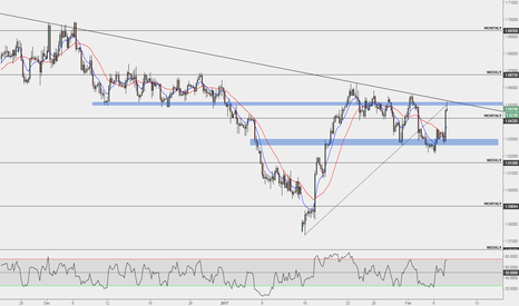 GBPCAD: GBPCAD Short Expectancy