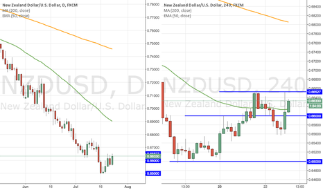 NZDUSD: NZDUSD - SHORT - Return to the down-side