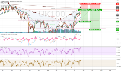 UK100: UK100 Daily Bearish Bat Completed