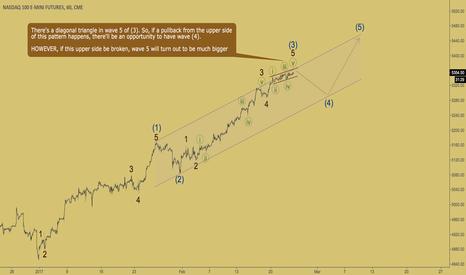 NQ1!: NASDAQ - diagonal triangle