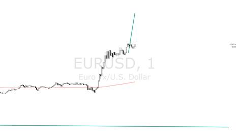 EURUSD: EURUSD 1M - MEASURED MOVE