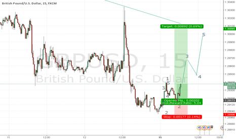 GBPUSD: gbpusd up to trendline