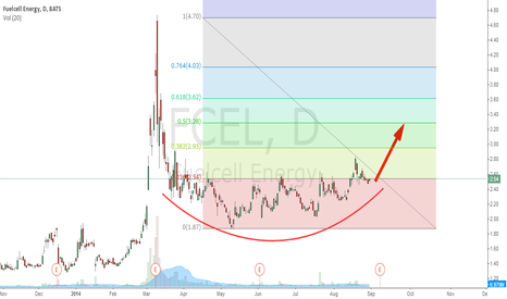 FCEL: FCEL - U chart is ready for FIB 50% retracement
