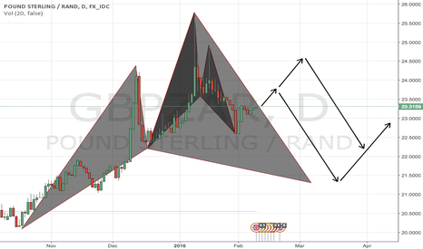 GBPZAR: Possible moves on GBPZAR (cypher and bat patterns)
