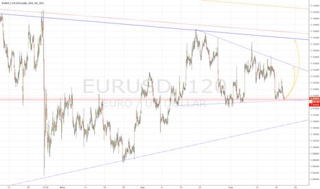 EURUSD: В преддверии заседания ФРС