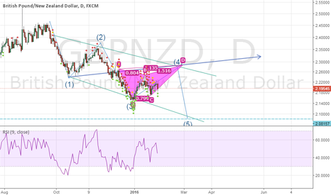 GBPNZD: GBPNZD potential bearish butterfly pattern