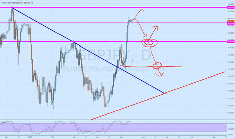 GBPJPY: GBPJPY tracking the line