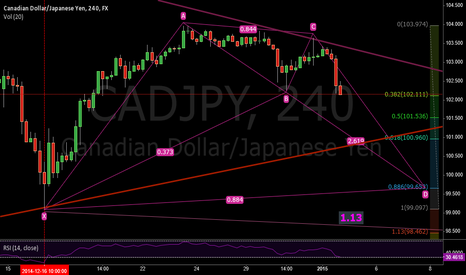CADJPY: Possible Bat Pattern