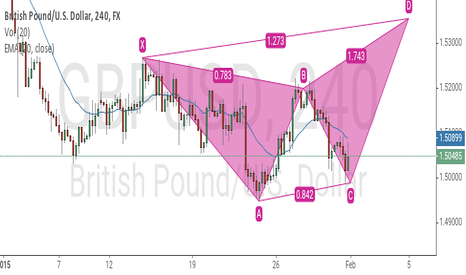 GBPUSD: $gbpusd possible bearish butterfly