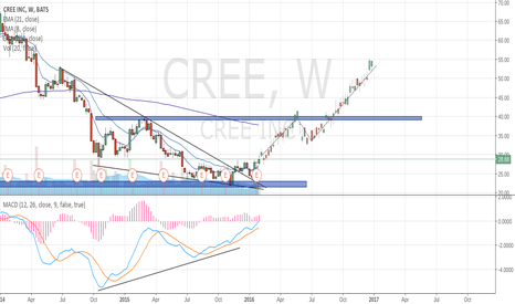 CREE: CREE Targets $40 then $53