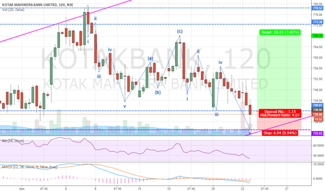 KOTAKBANK: Kotak Bank - Elliott Wave Correction Waves ABC Completed (BUY)