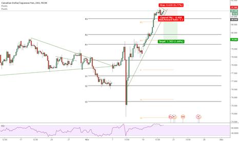 CADJPY: CADJPY Short on break of trend line