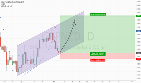 GBPNZD: My first idea
