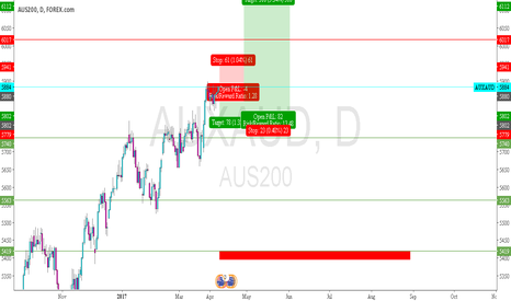 AUXAUD: AUS200 - short for the first