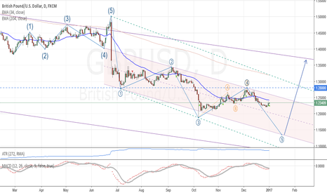 GBPUSD: GBP/USD: Medium term analysis