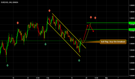EURUSD: buy the breakout