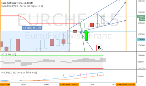 EURCHF: eurchf short 15 minute update