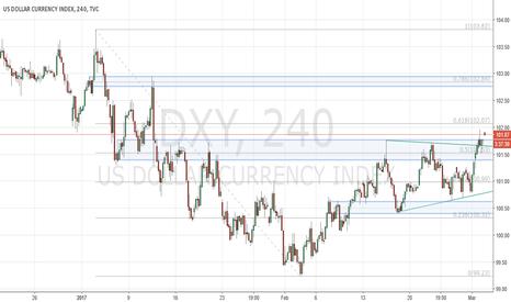 DXY: Dollar Index gaps into interim resistance