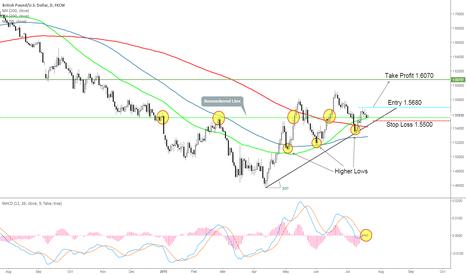 GBPUSD: GBP/USD Trend Following Idea