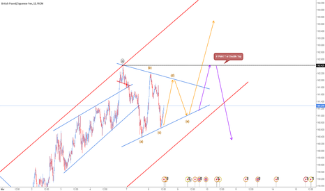 GBPJPY: simple sideways with two possibilities