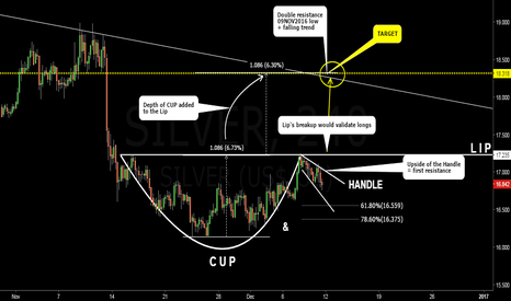 SILVER: Silver (XAGUSD, SI1!). Cup & Handle Pattern.