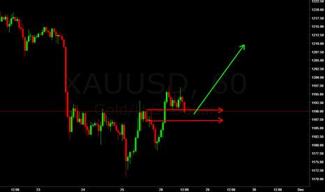 XAUUSD: XAU USD look for reason to buy at this leve