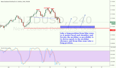 NZDUSD: take a long position from blue zone,