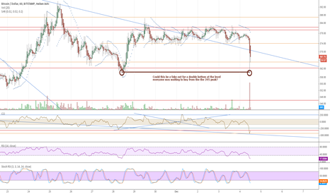 BTCUSD: Fake out for a double bottom reversal?